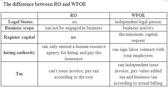 The difference between RO and WFOE