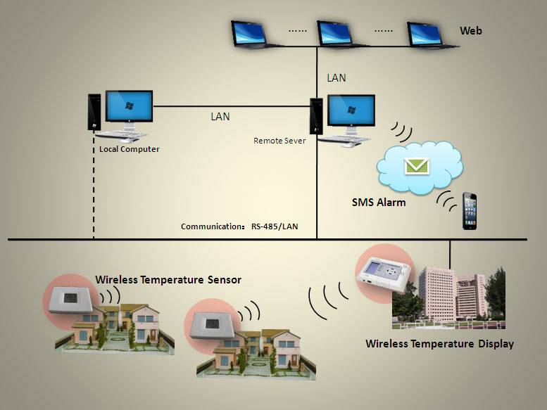 AT-S Indoor Temperature Wireless Remote Monitoring System