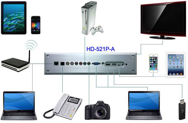 HD-521P-A Multimedia Converter