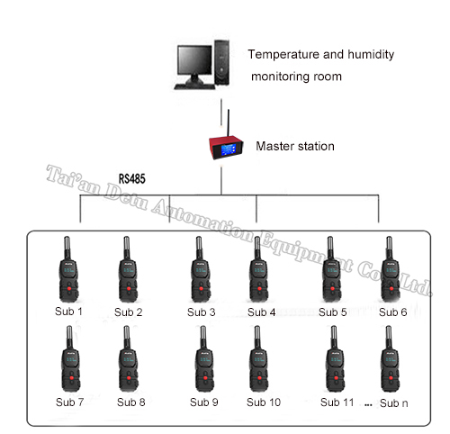 DTZ-85W wireless temperature and humidity intelligent inspection system
