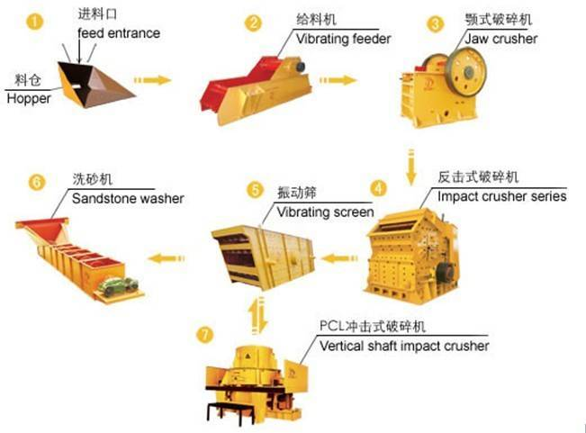 Sand-making production line