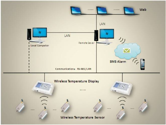 wireless temperature measuring system for high voltage switchgear