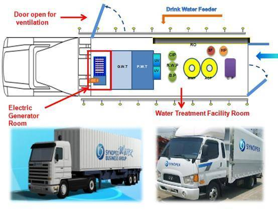 SMDT(Synopex Mobile Drinking water feeding Trailer)