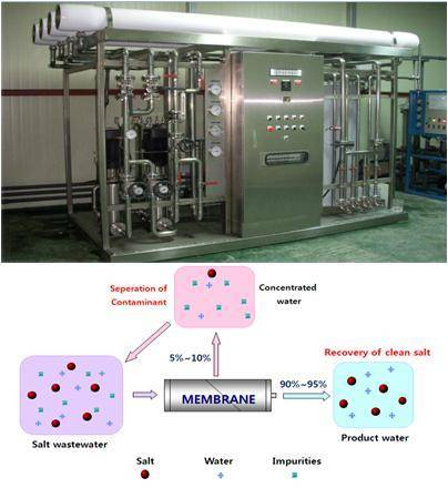 High Concentrated Salt Wastewater Recovery System
