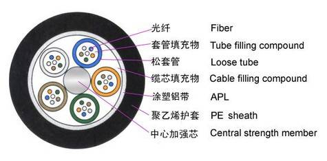 Standard Loose Tube No-armored Cable (GYTA)