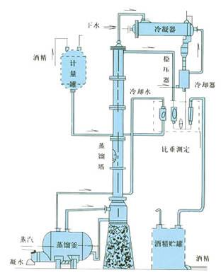 alcohol evaporator column