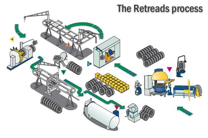 Complete Tyre Retread Equipment