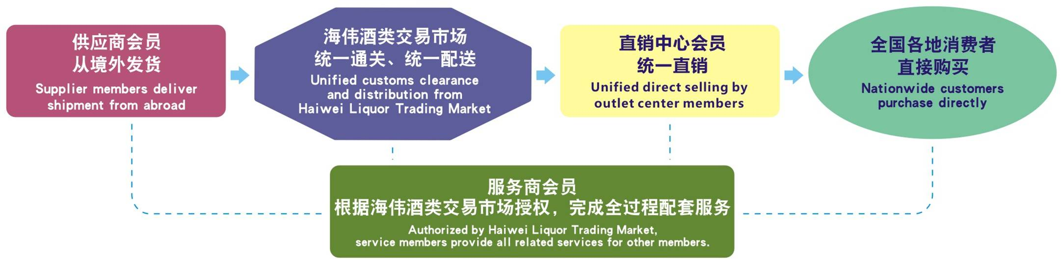Welcome global wines to join HaiWei