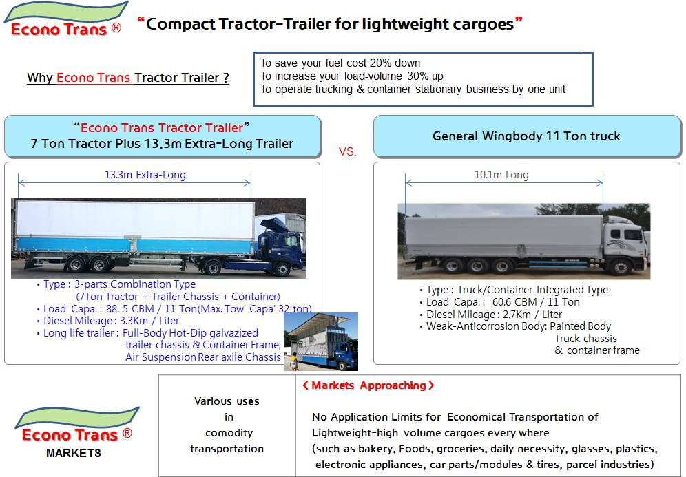 Econo Tracter Trailers (Compact Trailers for Vulky Cargoes; Hyundai Korea)