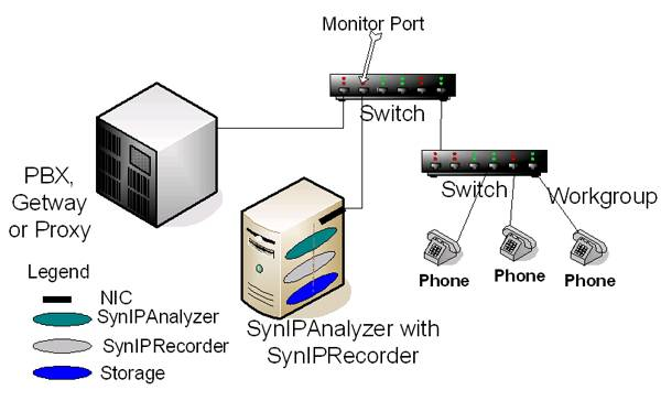 Synipr IP Recording