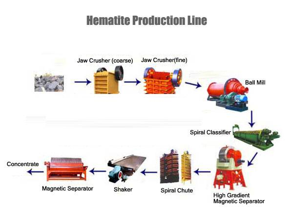 Hematite Production Line