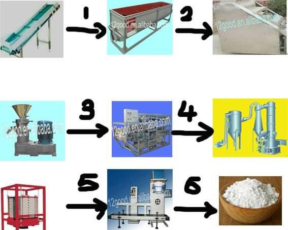 Unique technology and free for installation cassava flour machine