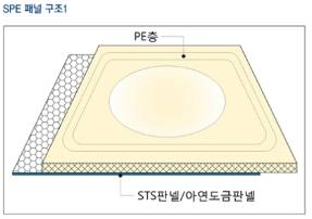 SPE panel waterproof lining (SPE-5000)