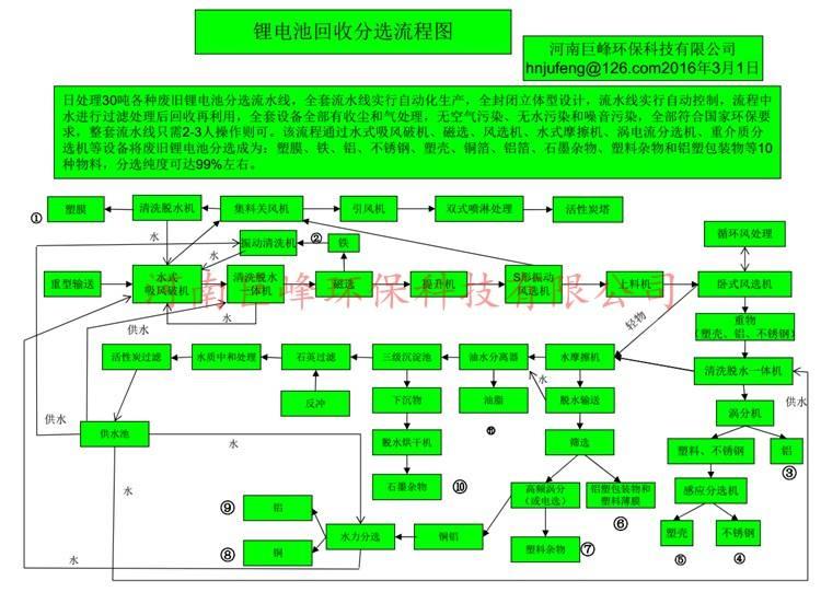 Lithium battery processing equipment