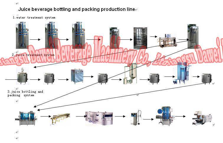 bottle juice filling line