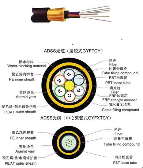All Dielectric Self-supporting Aerial Cable (ADSS)