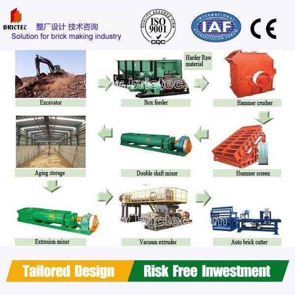 New technology brick machine with brick kiln machine