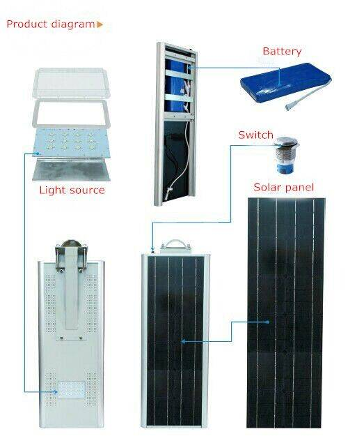 20W Integrated LED Solar Street/Garden light