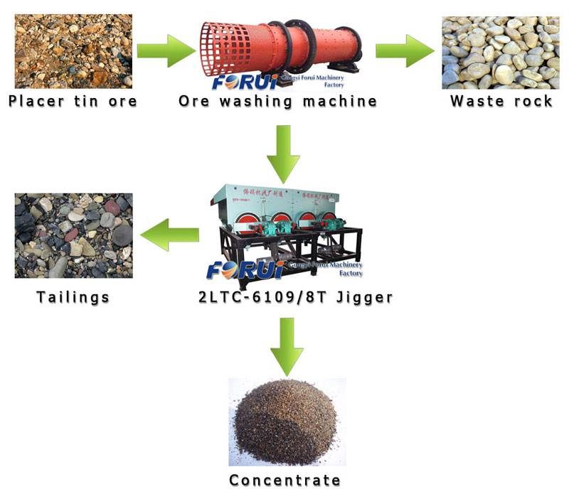 tin ore processing machine-tin extraction machine