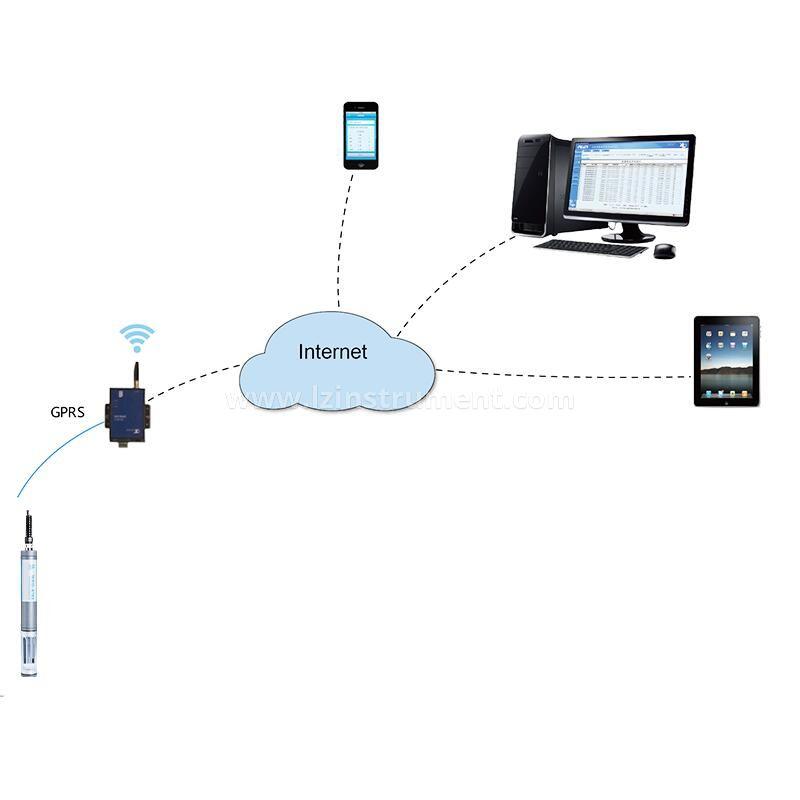 Water Quality Remote Detection Platform