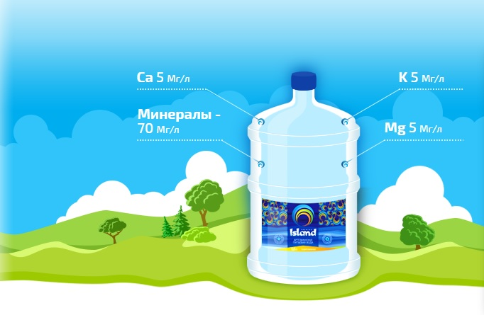 Mineral water Island