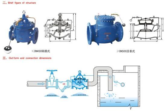 SJ100X remotel-controlled floating valve