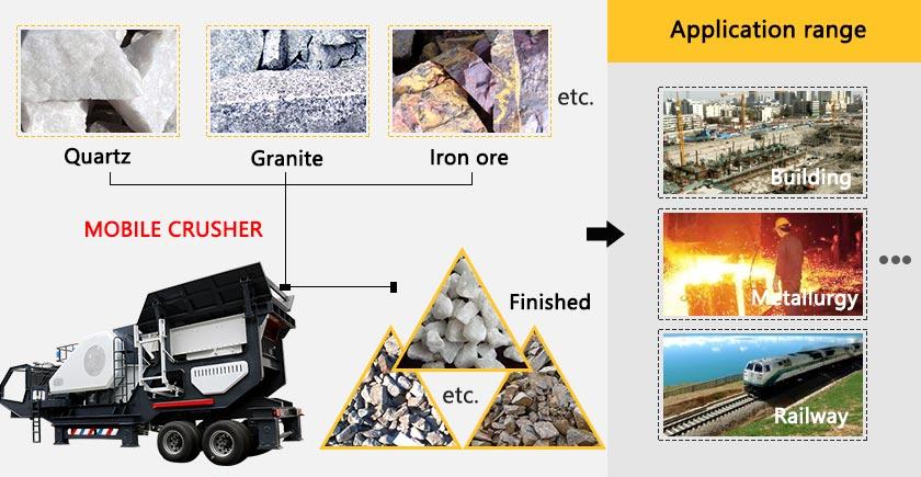 Mobile crusher/China Stone Crusher Plant/Bigger Crusher Plants