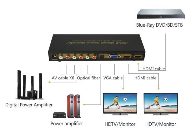 hdmi audio decoder HDMI to 5.1ch RCA analog audio