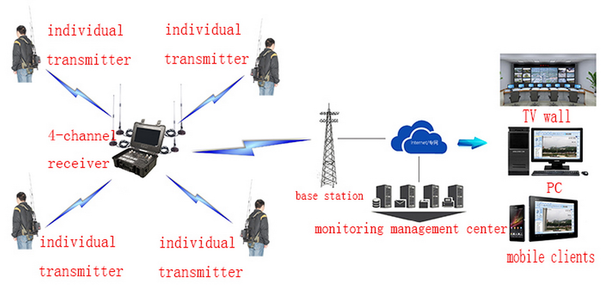 wireless image transmission solution,remote high-speed NLOS two-way data transmitter