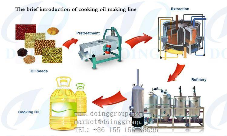 Corn seed oil refinery machine