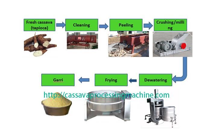 Tapioca processing equipment