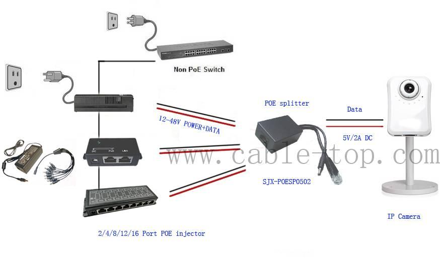5V 2A POE splitter for IP camera