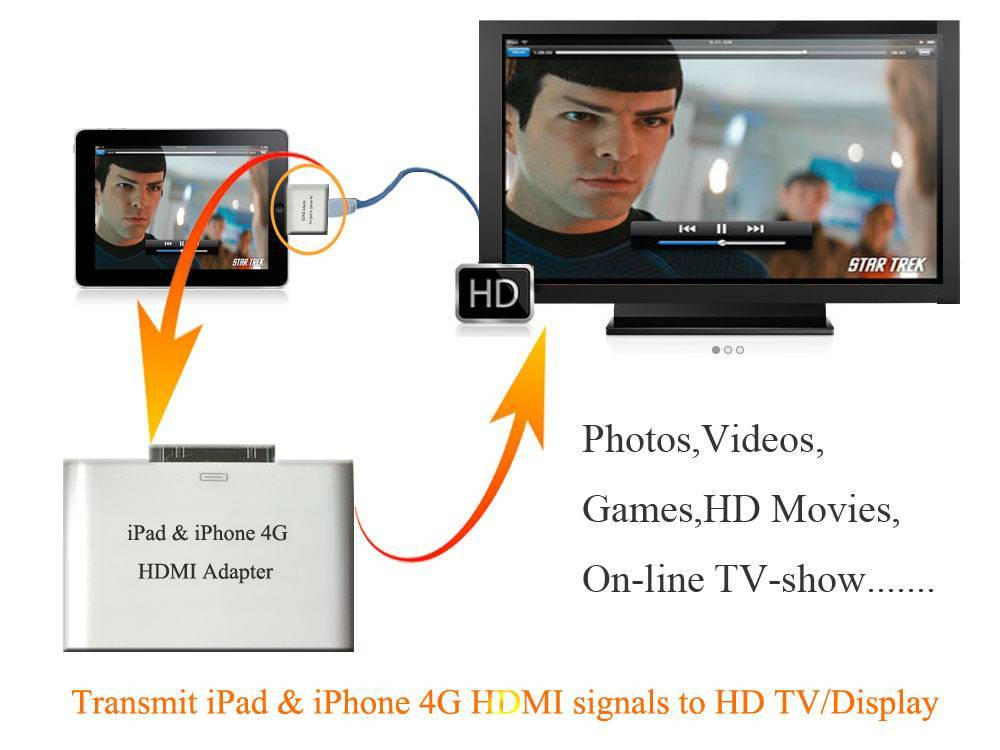 HDMI Adapter foriPad/iPhone4/iPod touch4G