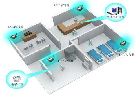 nursing house system with RFID
