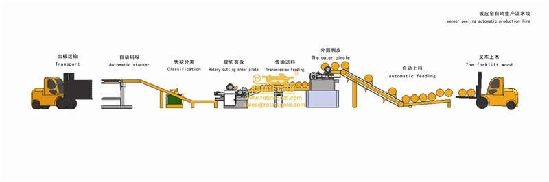 Veneer peeling automatic production line/Log loader+debarker+logconveyor +spindles rotary with inbui