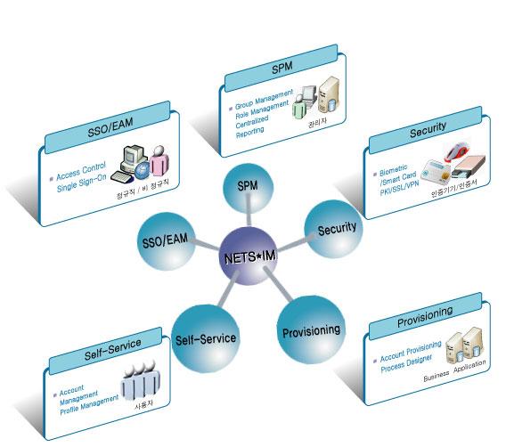 NETS*IM Enterprise Edition(Identity Access Management) - NETS Co. Ltd.