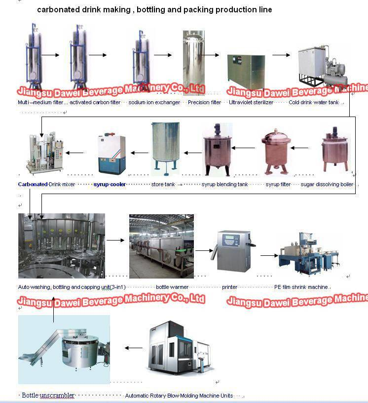 Carbonated Soft Beverage Filling Line