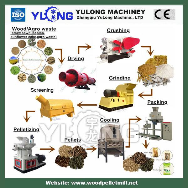 wood pellet press machine / wood pellet mill machine