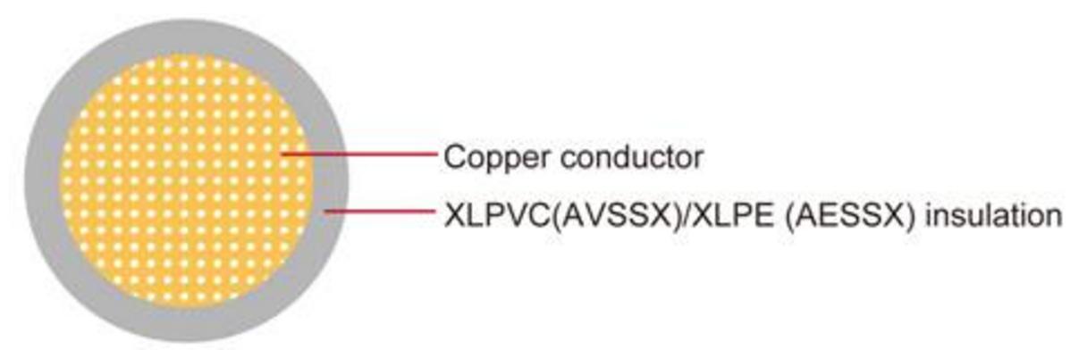 AVSSX/AESSX automotive cables