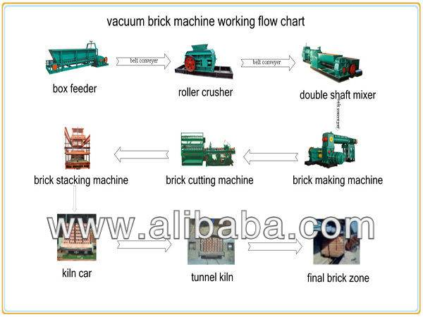 Vacuum Extruder Clay Production Line