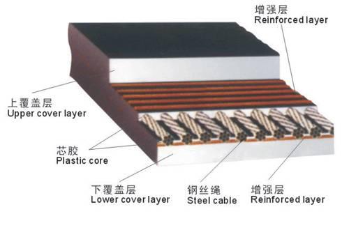 Steel Cord Conveyor Belt(ST/GX);
