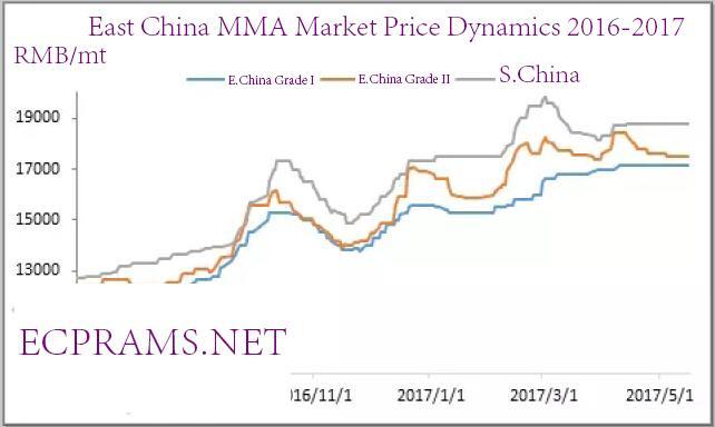 China's MMA export market report