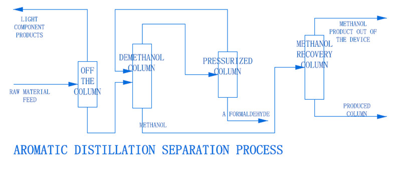 Concentrated Recycling Technology of Formaldehyde