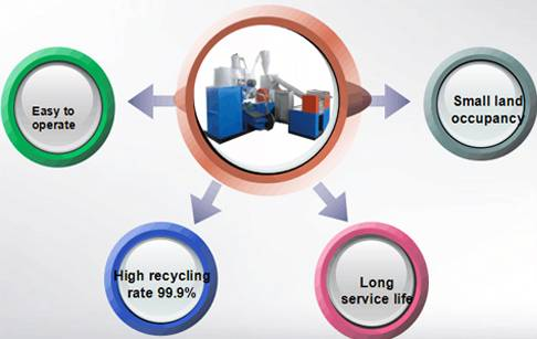 Copper wire scrap recycling plant