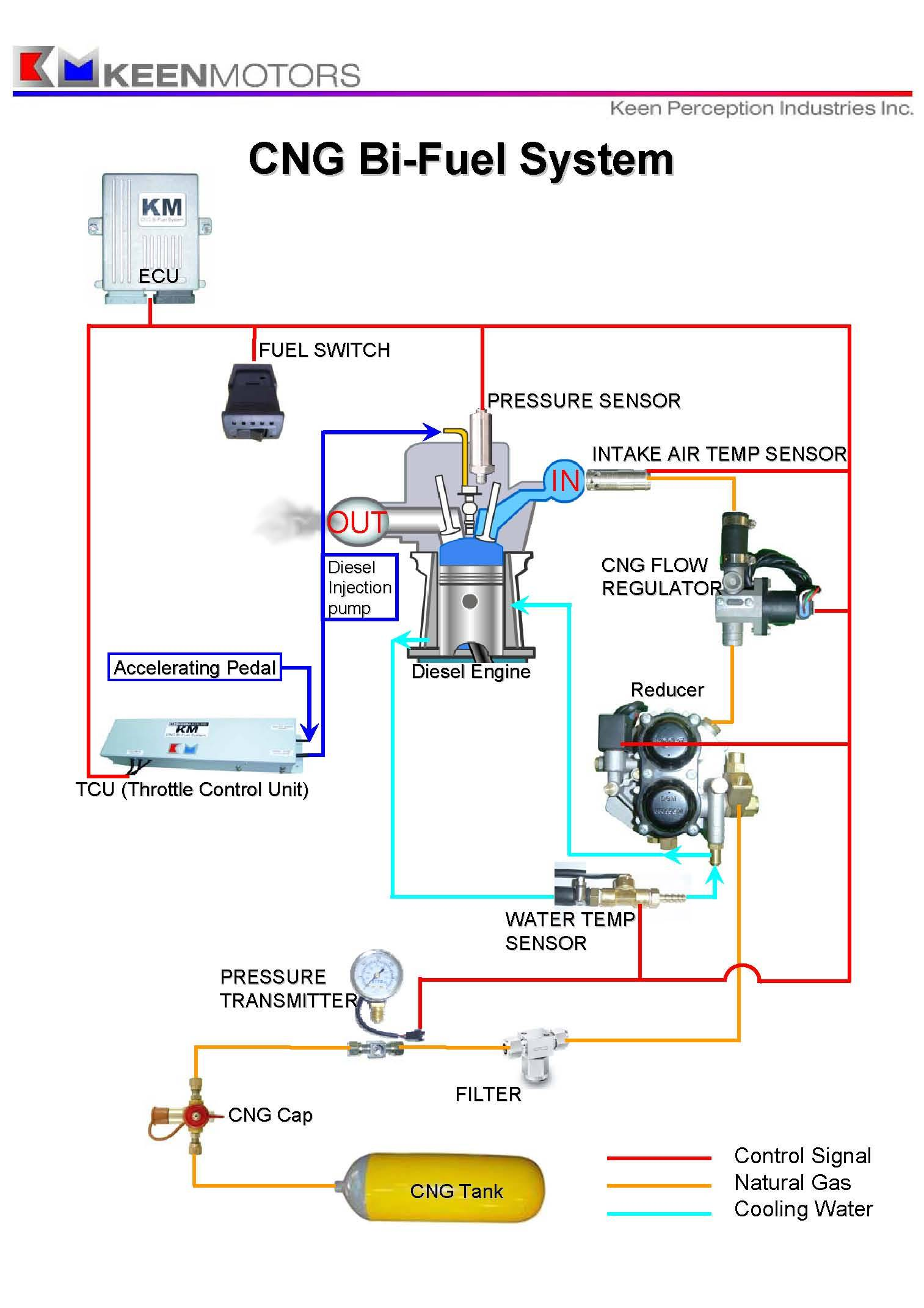 Conversion kits for Diesel engines