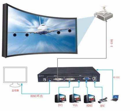 TK-1S projector geometric corrector