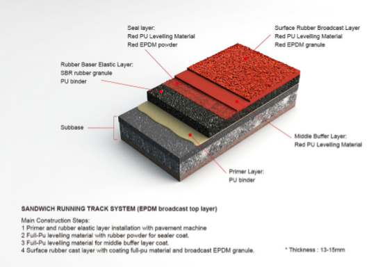 Synthetic Running Track Surface Material Product (Sandwich System,IAAF certificated)