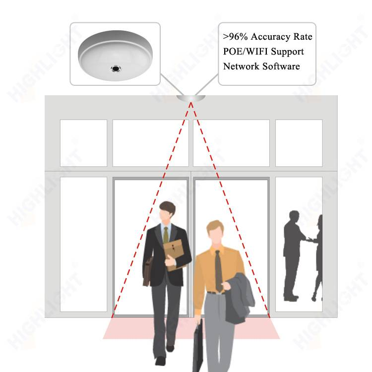 HPC008 IP enabled people traffic counting/ camera people counter