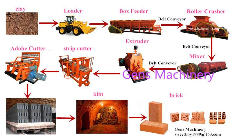 Clay brick making whole plant