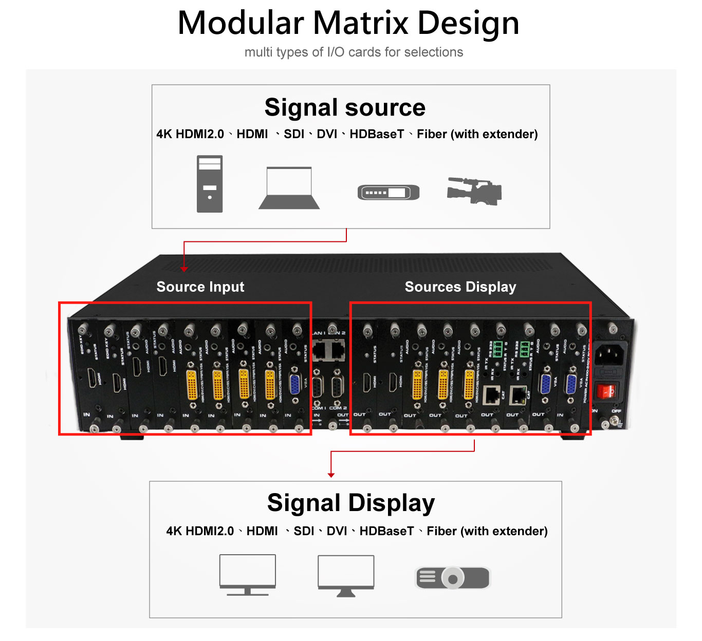 Multi-Signal modular Seamless Matrix switch